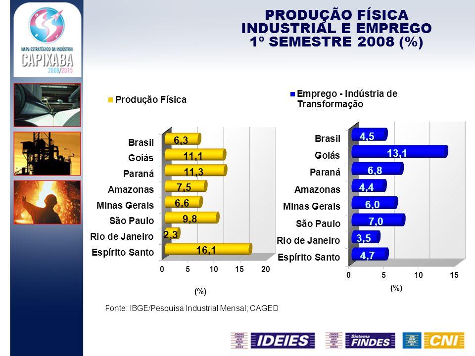 Fonte: IBGE/Pesquisa Industrial Mensal; CAGED PRODUÇÃO FÍSICA INDUSTRIAL E EMPREGO 1º SEMESTRE 2008 (%)