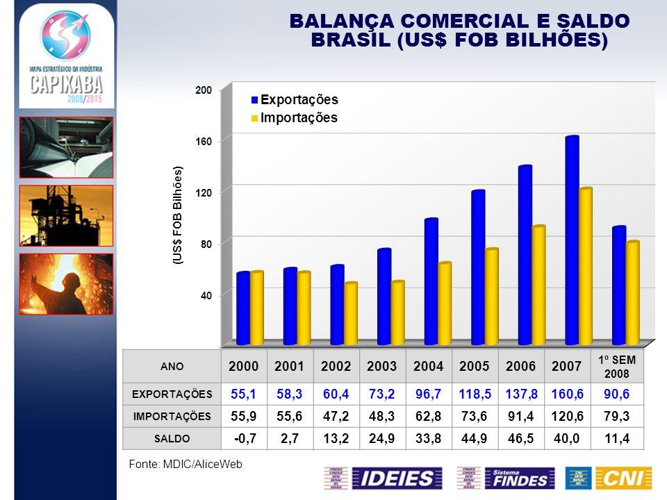 BALANÇA COMERCIAL E SALDO BRASIL (US$ FOB BILHÕES) Fonte: MDIC/AliceWeb ANO 20002001200220032004200520062007 1º SEM 2008 EXPORTAÇÕES 55,158,360,473,29