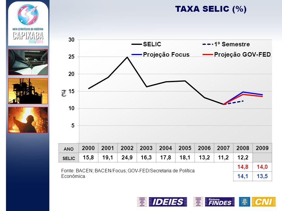 TAXA SELIC (%) Fonte: BACEN; BACEN/Focus; GOV-FED/Secretaria de Política Econômica ANO 2000200120022003200420052006200720082009 SELIC 15,819,124,916,3