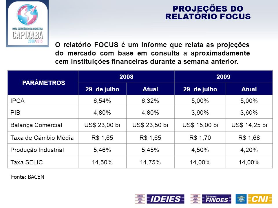 PARÂMETROS 20082009 29 de julhoAtual29 de julhoAtual IPCA6,54%6,32%5,00% PIB4,80% 3,90%3,60% Balança ComercialUS$ 23,00 biUS$ 23,50 biUS$ 15,00 biUS$