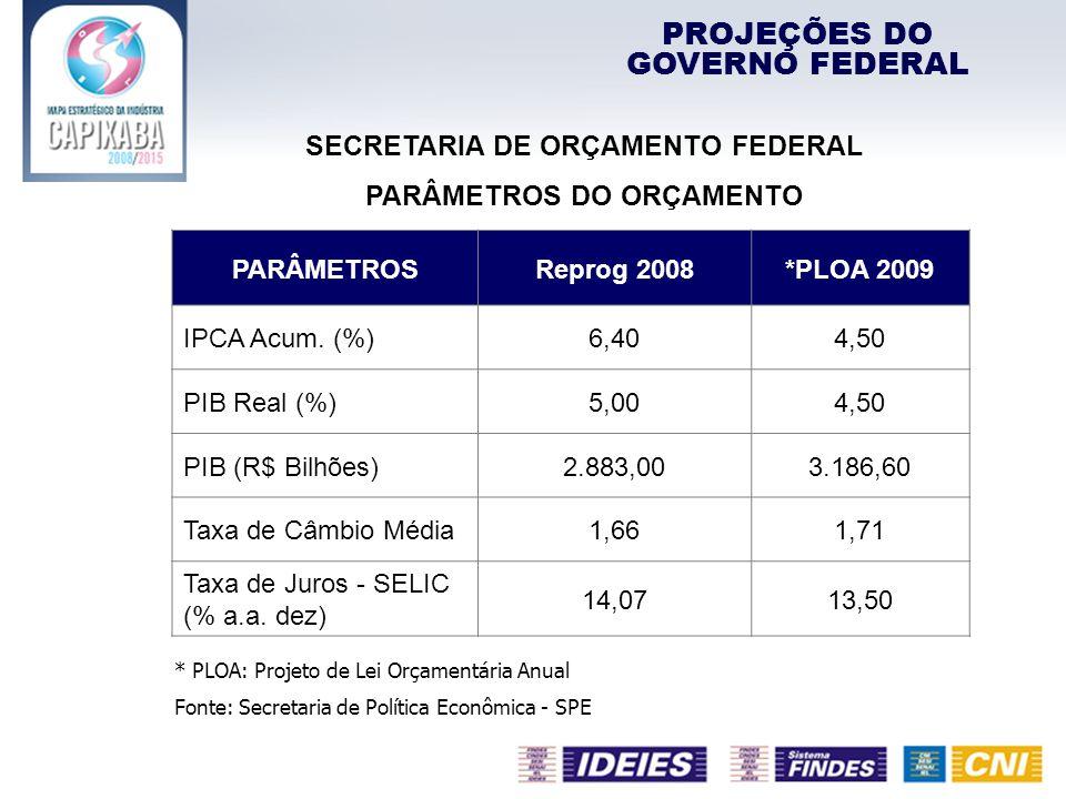 PARÂMETROS Reprog 2008*PLOA 2009 IPCA Acum. (%)6,404,50 PIB Real (%)5,004,50 PIB (R$ Bilhões)2.883,003.186,60 Taxa de Câmbio Média1,661,71 Taxa de Jur