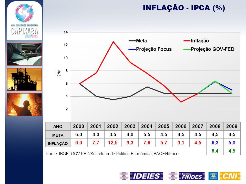 INFLAÇÃO - IPCA (%) Fonte: IBGE; GOV-FED/Secretaria de Política Econômica; BACEN/Focus ANO 2000200120022003200420052006200720082009 META 6,04,03,54,05