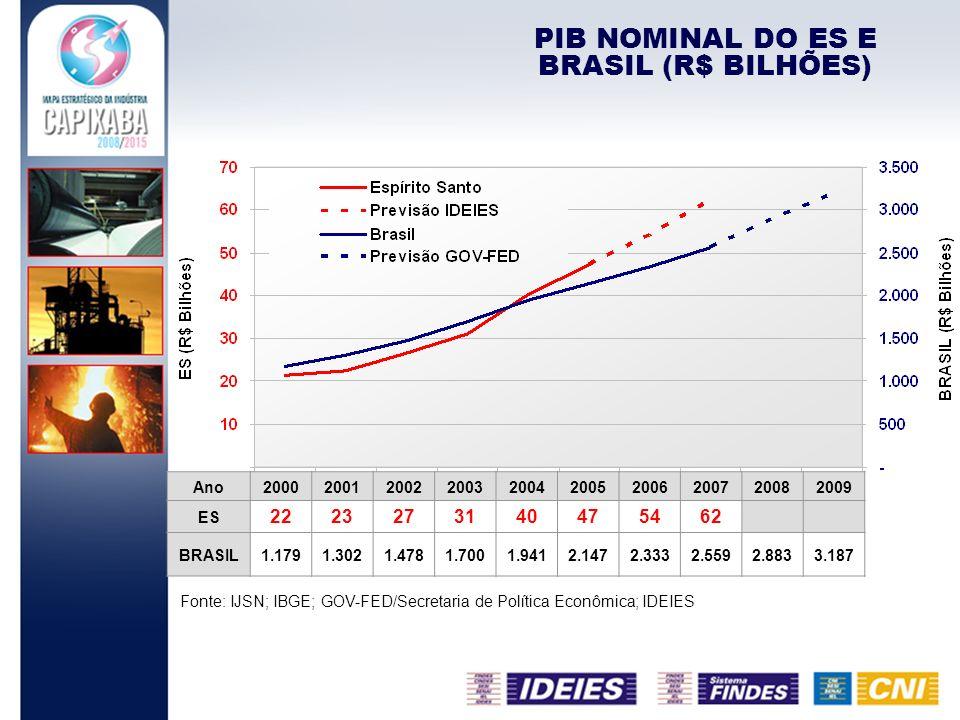 PIB NOMINAL DO ES E BRASIL (R$ BILHÕES) Fonte: IJSN; IBGE; GOV-FED/Secretaria de Política Econômica; IDEIES Ano200020012002200320042005200620072008200