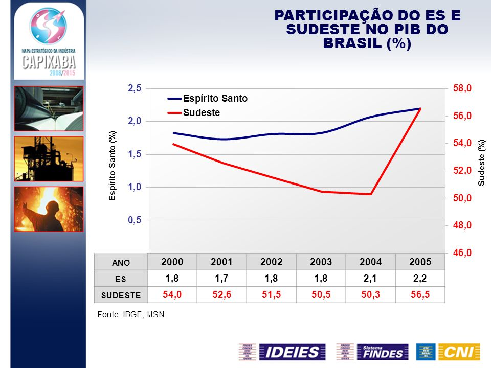 Fonte: IBGE; IJSN PARTICIPAÇÃO DO ES E SUDESTE NO PIB DO BRASIL (%) ANO 200020012002200320042005 ES 1,81,71,8 2,12,2 SUDESTE 54,052,651,550,550,356,5