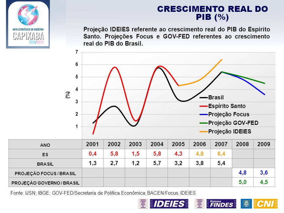 CRESCIMENTO REAL DO PIB (%) Projeção IDEIES referente ao crescimento real do PIB do Espírito Santo. Projeções Focus e GOV-FED referentes ao cresciment