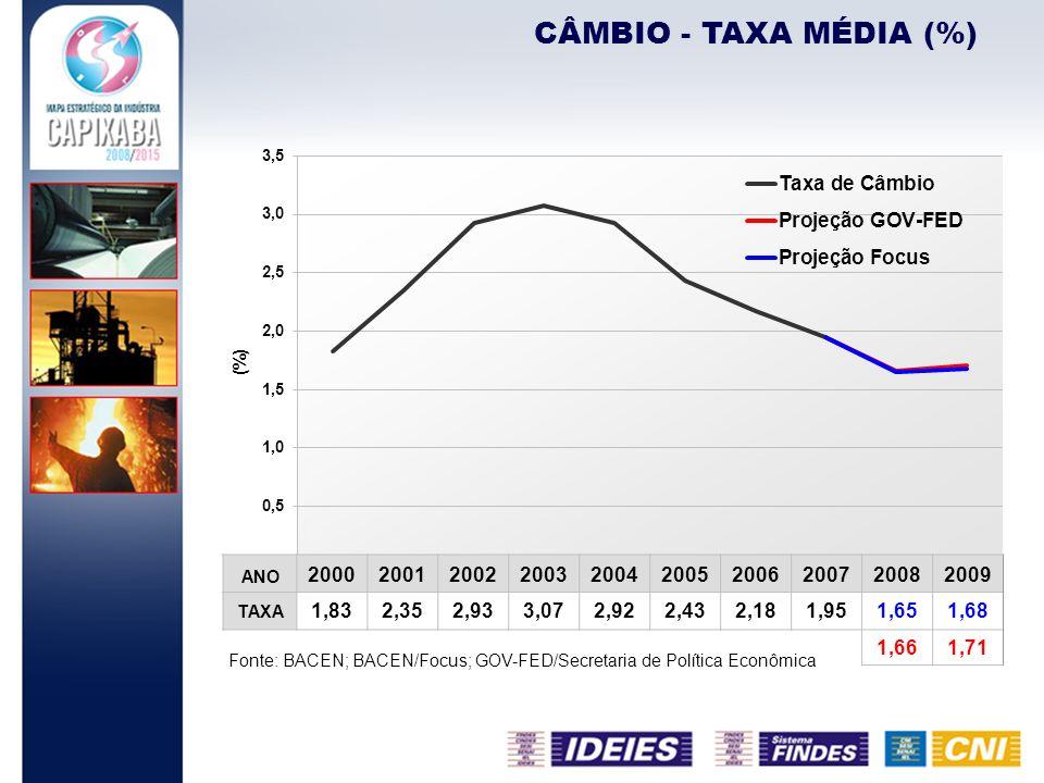 CÂMBIO - TAXA MÉDIA (%) Fonte: BACEN; BACEN/Focus; GOV-FED/Secretaria de Política Econômica ANO 2000200120022003200420052006200720082009 TAXA 1,832,35
