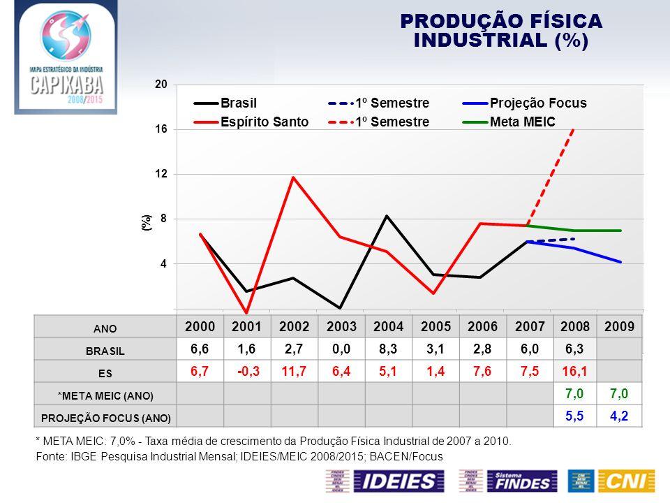 PRODUÇÃO FÍSICA INDUSTRIAL (%) * META MEIC: 7,0% - Taxa média de crescimento da Produção Física Industrial de 2007 a 2010. Fonte: IBGE Pesquisa Indust