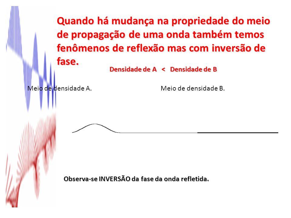 Quando há mudança na propriedade do meio de propagação de uma onda também temos fenômenos de reflexão mas com inversão de fase. Meio de densidade A.Me