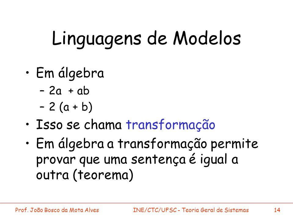 Prof. João Bosco da Mota AlvesINE/CTC/UFSC - Teoria Geral de Sistemas14 Linguagens de Modelos Em álgebra –2a + ab –2 (a + b) Isso se chama transformaç