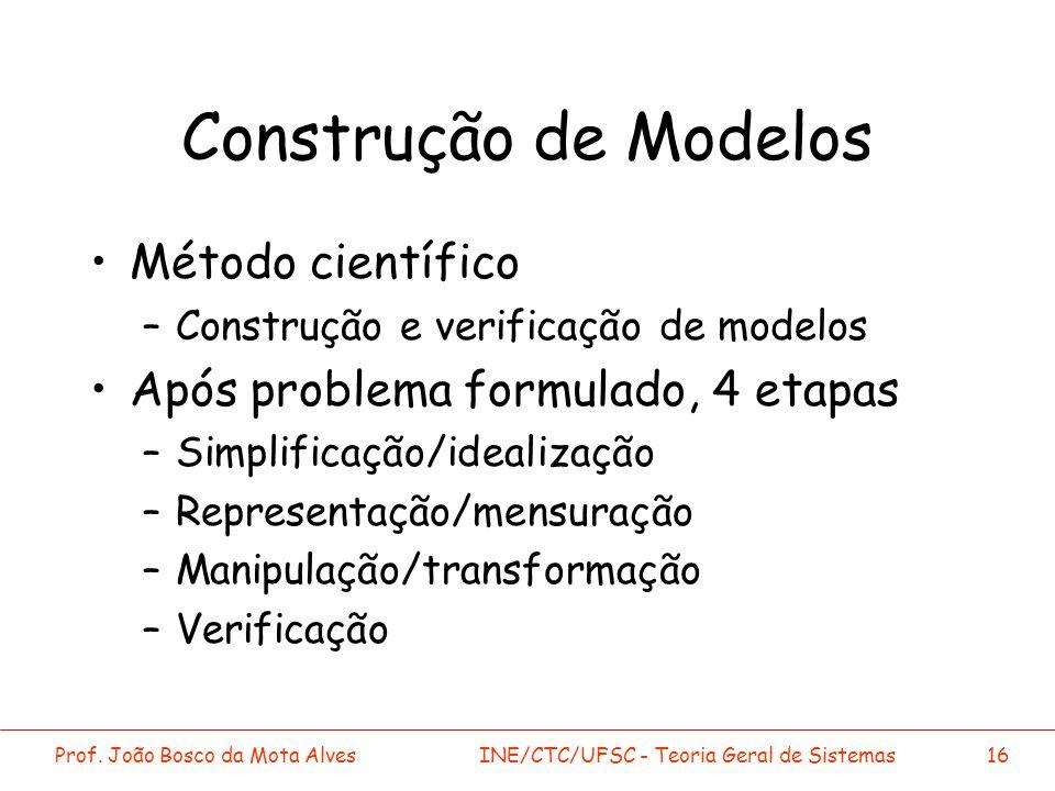 Prof. João Bosco da Mota AlvesINE/CTC/UFSC - Teoria Geral de Sistemas16 Construção de Modelos Método científico –Construção e verificação de modelos A