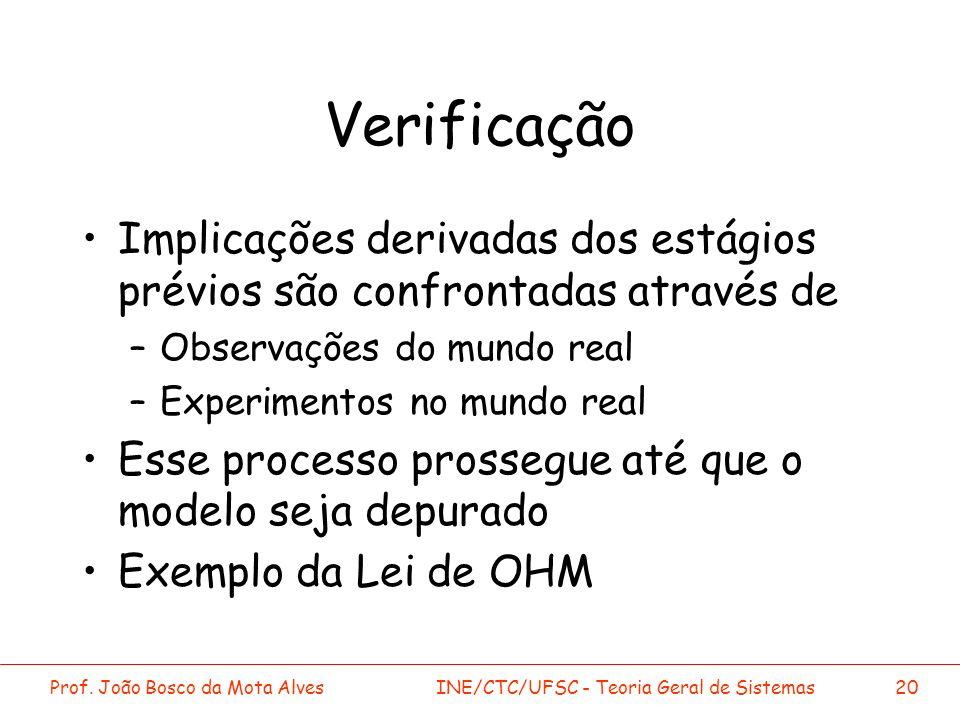 Prof. João Bosco da Mota AlvesINE/CTC/UFSC - Teoria Geral de Sistemas20 Verificação Implicações derivadas dos estágios prévios são confrontadas atravé