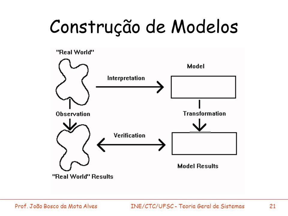Prof. João Bosco da Mota AlvesINE/CTC/UFSC - Teoria Geral de Sistemas21 Construção de Modelos
