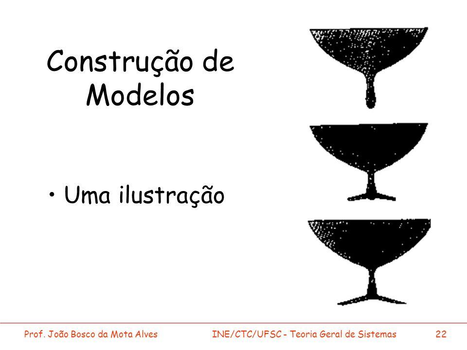 Prof. João Bosco da Mota AlvesINE/CTC/UFSC - Teoria Geral de Sistemas22 Construção de Modelos Uma ilustração