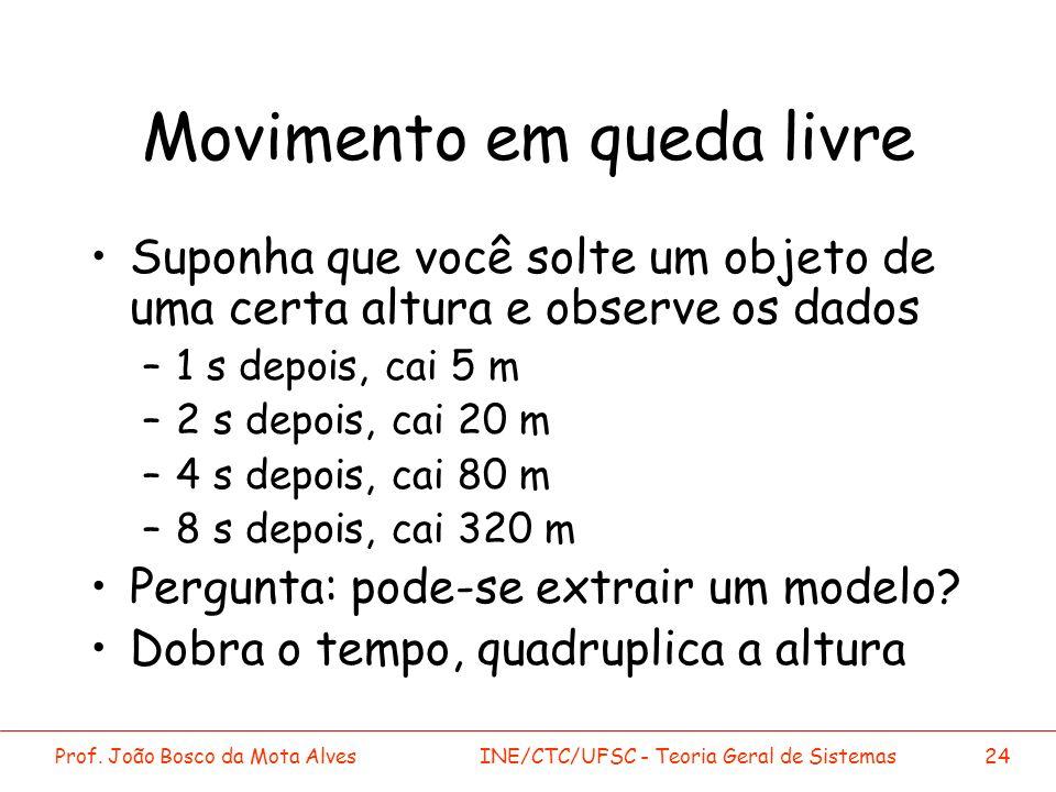 Prof. João Bosco da Mota AlvesINE/CTC/UFSC - Teoria Geral de Sistemas24 Movimento em queda livre Suponha que você solte um objeto de uma certa altura
