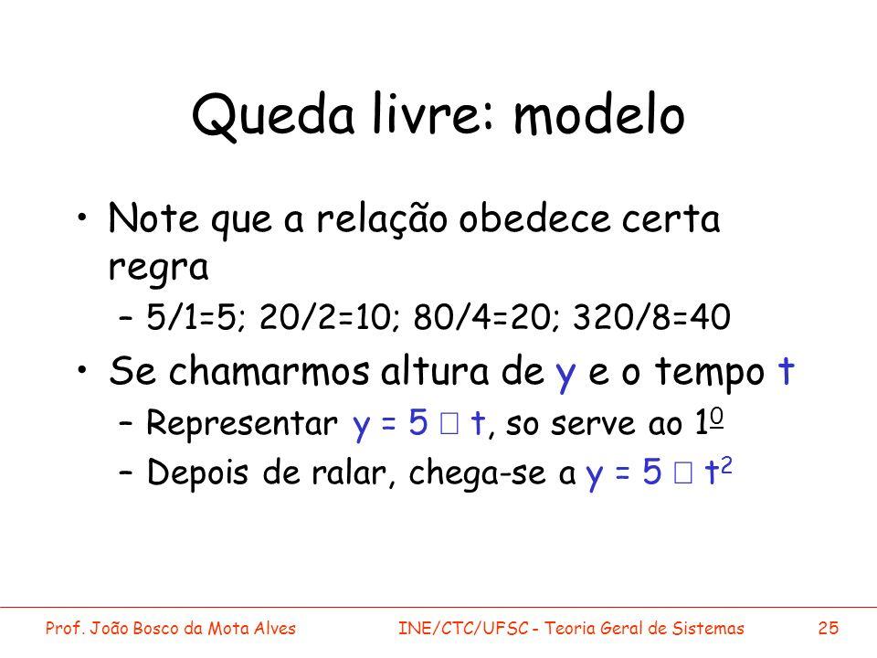 Prof. João Bosco da Mota AlvesINE/CTC/UFSC - Teoria Geral de Sistemas25 Queda livre: modelo Note que a relação obedece certa regra –5/1=5; 20/2=10; 80
