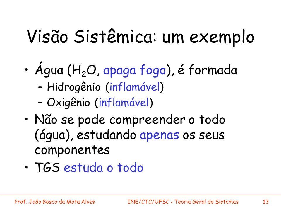 Prof. João Bosco da Mota AlvesINE/CTC/UFSC - Teoria Geral de Sistemas13 Visão Sistêmica: um exemplo Água (H 2 O, apaga fogo), é formada –Hidrogênio (i