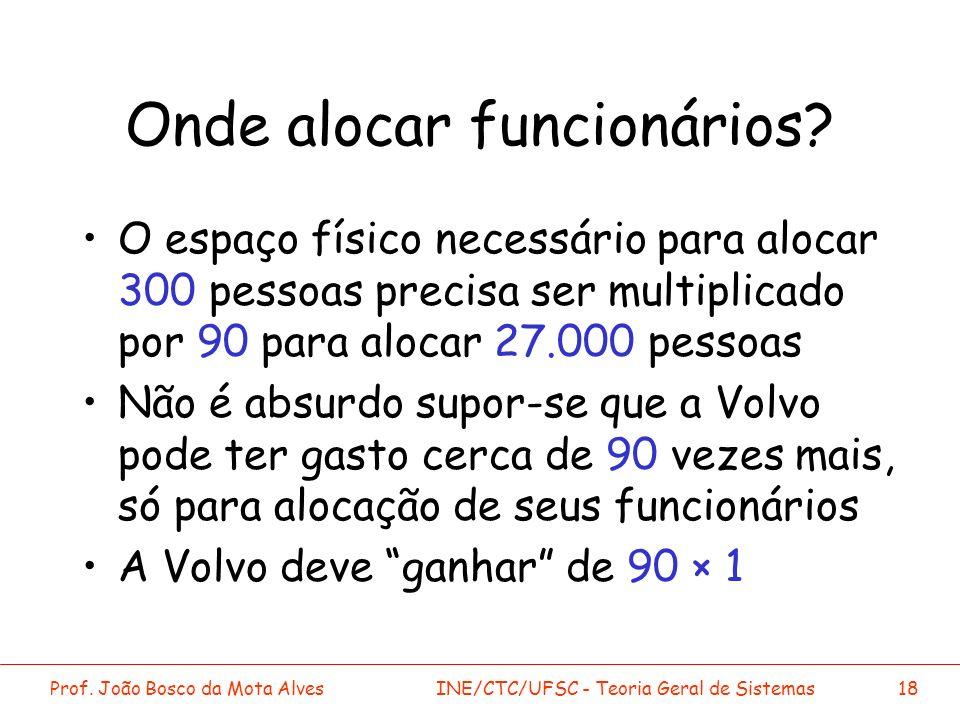 Prof. João Bosco da Mota AlvesINE/CTC/UFSC - Teoria Geral de Sistemas18 Onde alocar funcionários? O espaço físico necessário para alocar 300 pessoas p