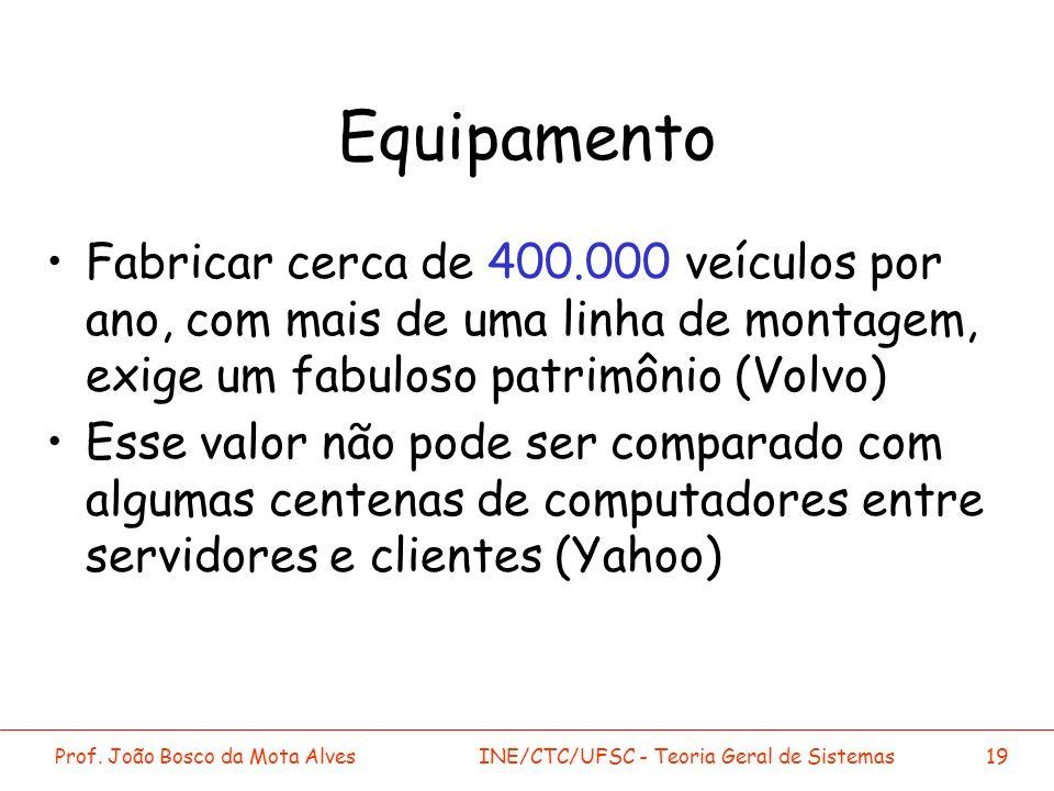 Prof. João Bosco da Mota AlvesINE/CTC/UFSC - Teoria Geral de Sistemas19 Equipamento Fabricar cerca de 400.000 veículos por ano, com mais de uma linha