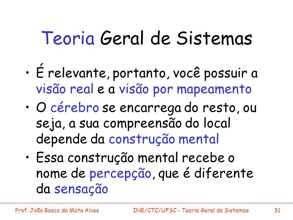 Prof. João Bosco da Mota AlvesINE/CTC/UFSC - Teoria Geral de Sistemas31 Teoria Geral de Sistemas É relevante, portanto, você possuir a visão real e a