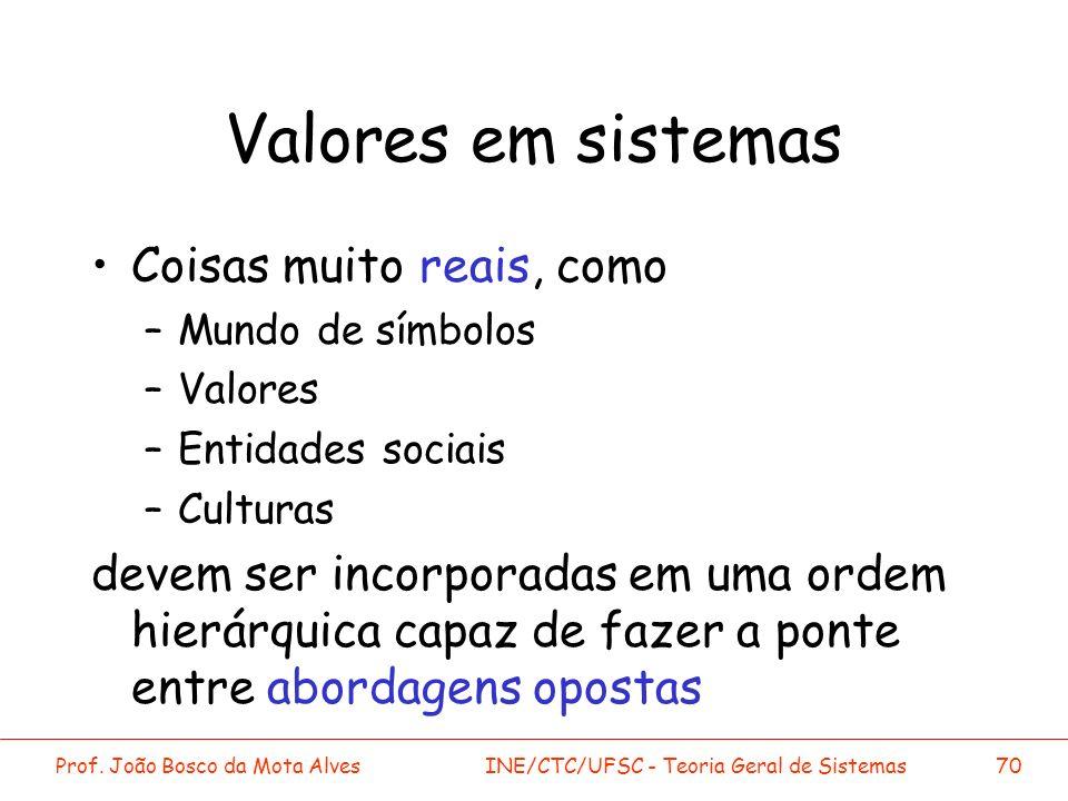 Prof. João Bosco da Mota AlvesINE/CTC/UFSC - Teoria Geral de Sistemas70 Valores em sistemas Coisas muito reais, como –Mundo de símbolos –Valores –Enti