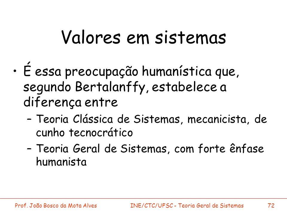 Prof. João Bosco da Mota AlvesINE/CTC/UFSC - Teoria Geral de Sistemas72 Valores em sistemas É essa preocupação humanística que, segundo Bertalanffy, e