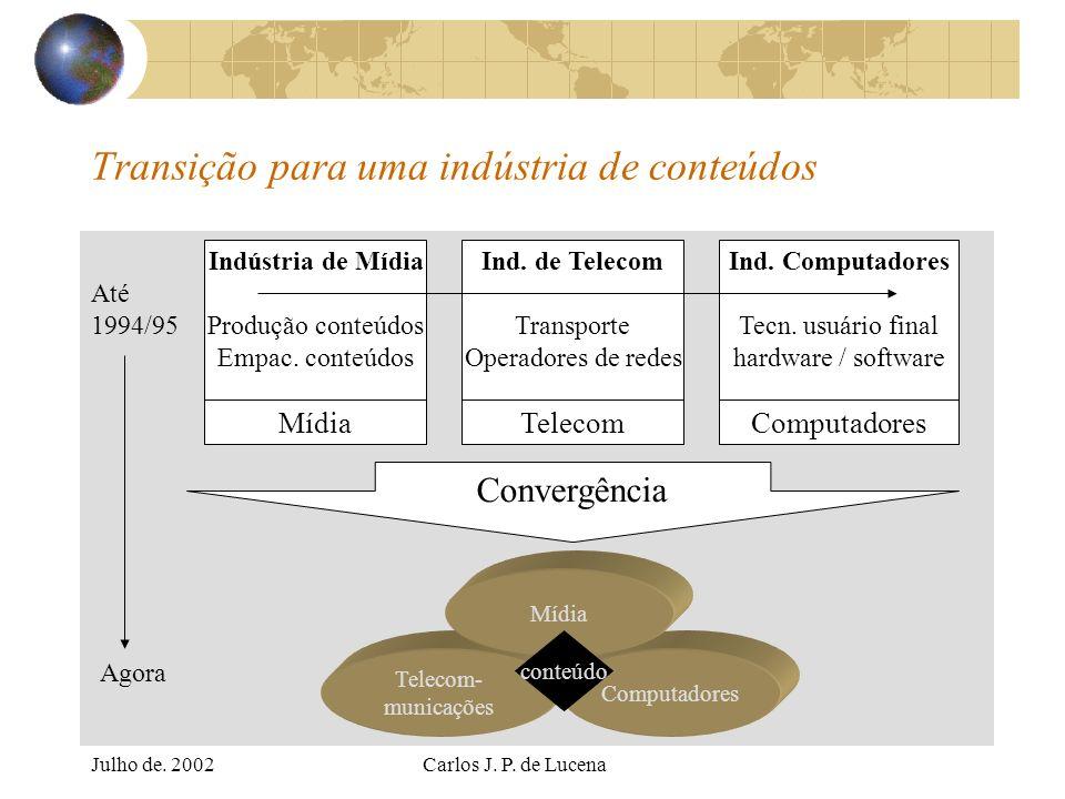 Julho de. 2002Carlos J. P. de Lucena Transição para uma indústria de conteúdos Indústria de Mídia Produção conteúdos Empac. conteúdos Mídia Ind. de Te