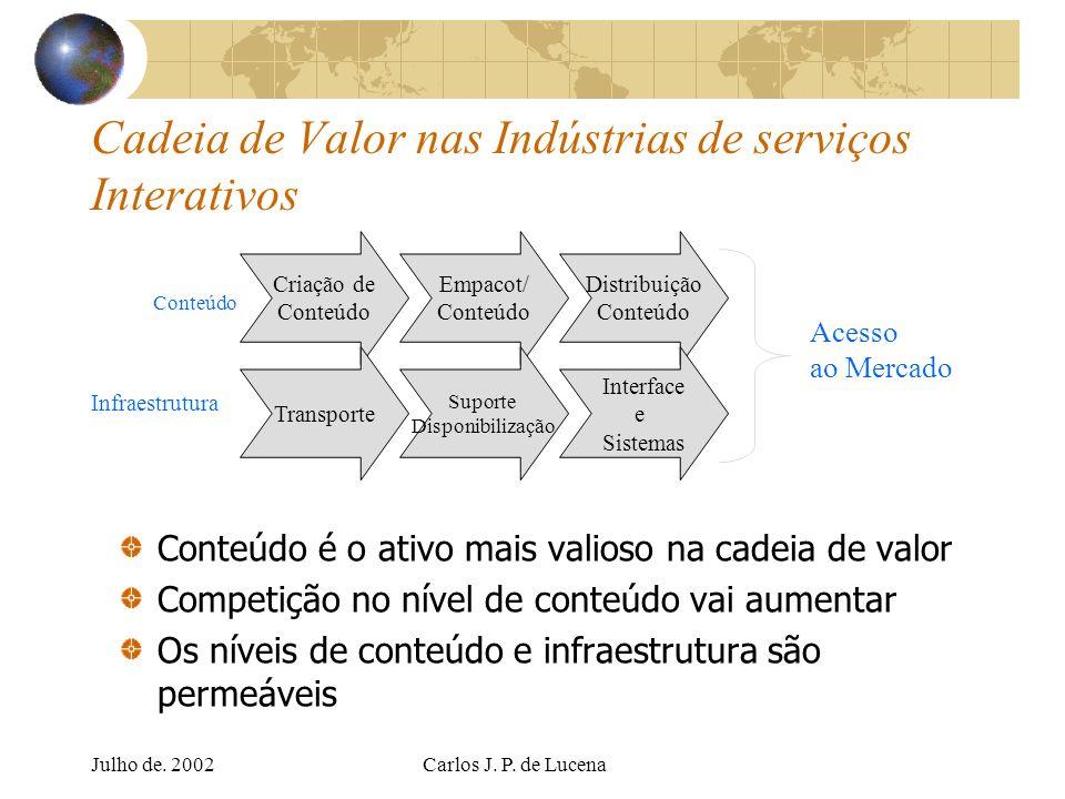 Julho de. 2002Carlos J. P. de Lucena Cadeia de Valor nas Indústrias de serviços Interativos Conteúdo é o ativo mais valioso na cadeia de valor Competi