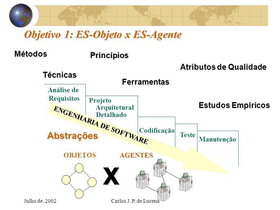 Julho de. 2002Carlos J. P. de Lucena Objetivo 1: ES-Objeto x ES-Agente Atributos de Qualidade Princípios Métodos Estudos Empíricos AGENTES X ENGENHARI