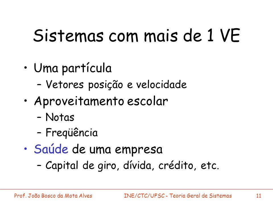 Prof. João Bosco da Mota AlvesINE/CTC/UFSC - Teoria Geral de Sistemas11 Sistemas com mais de 1 VE Uma partícula –Vetores posição e velocidade Aproveit