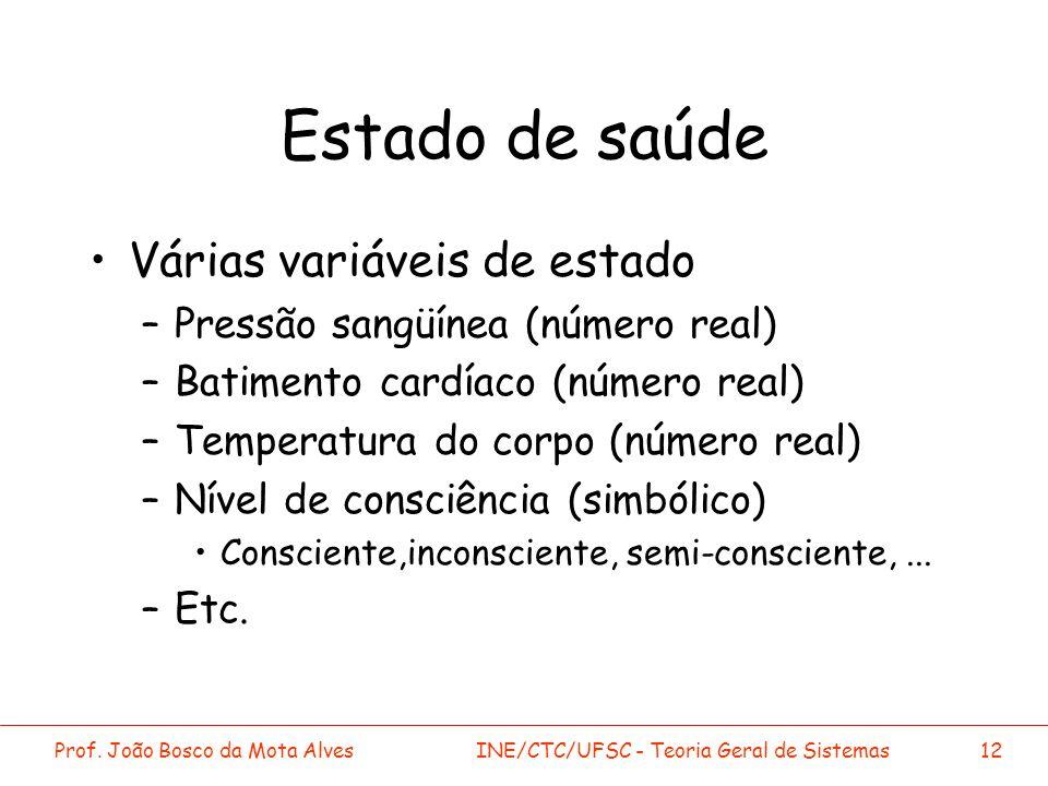 Prof. João Bosco da Mota AlvesINE/CTC/UFSC - Teoria Geral de Sistemas12 Estado de saúde Várias variáveis de estado –Pressão sangüínea (número real) –B