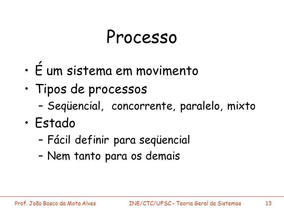 Prof. João Bosco da Mota AlvesINE/CTC/UFSC - Teoria Geral de Sistemas13 Processo É um sistema em movimento Tipos de processos –Seqüencial, concorrente