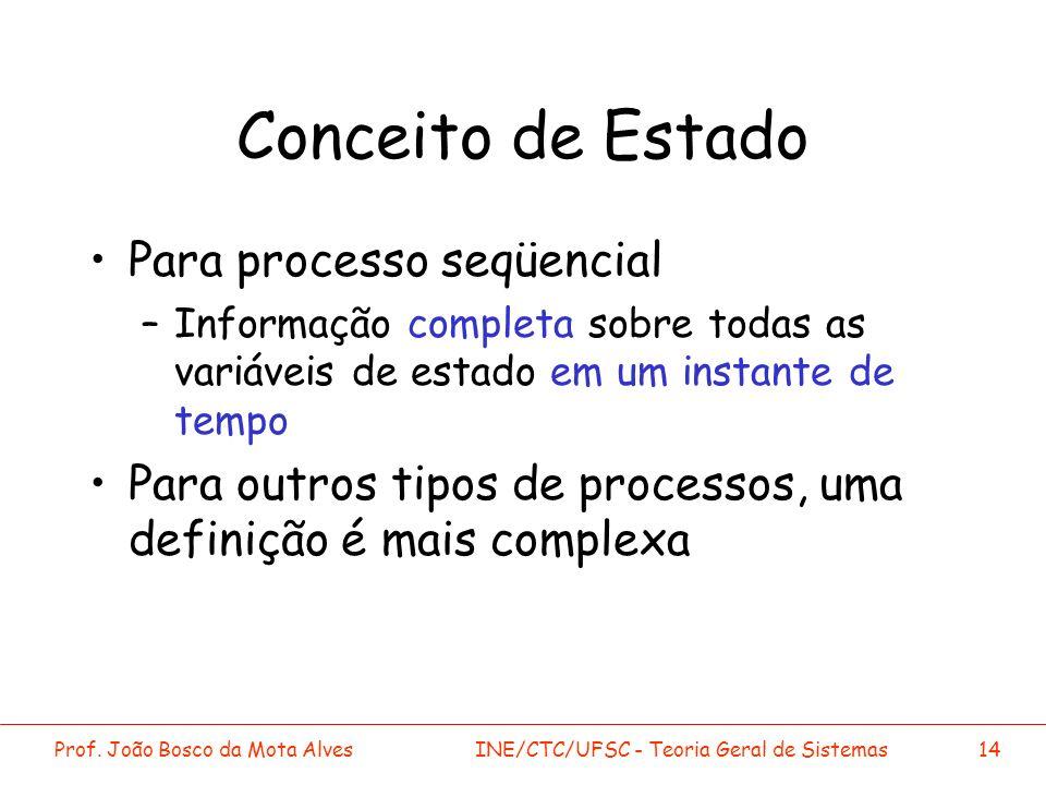 Prof. João Bosco da Mota AlvesINE/CTC/UFSC - Teoria Geral de Sistemas14 Conceito de Estado Para processo seqüencial –Informação completa sobre todas a