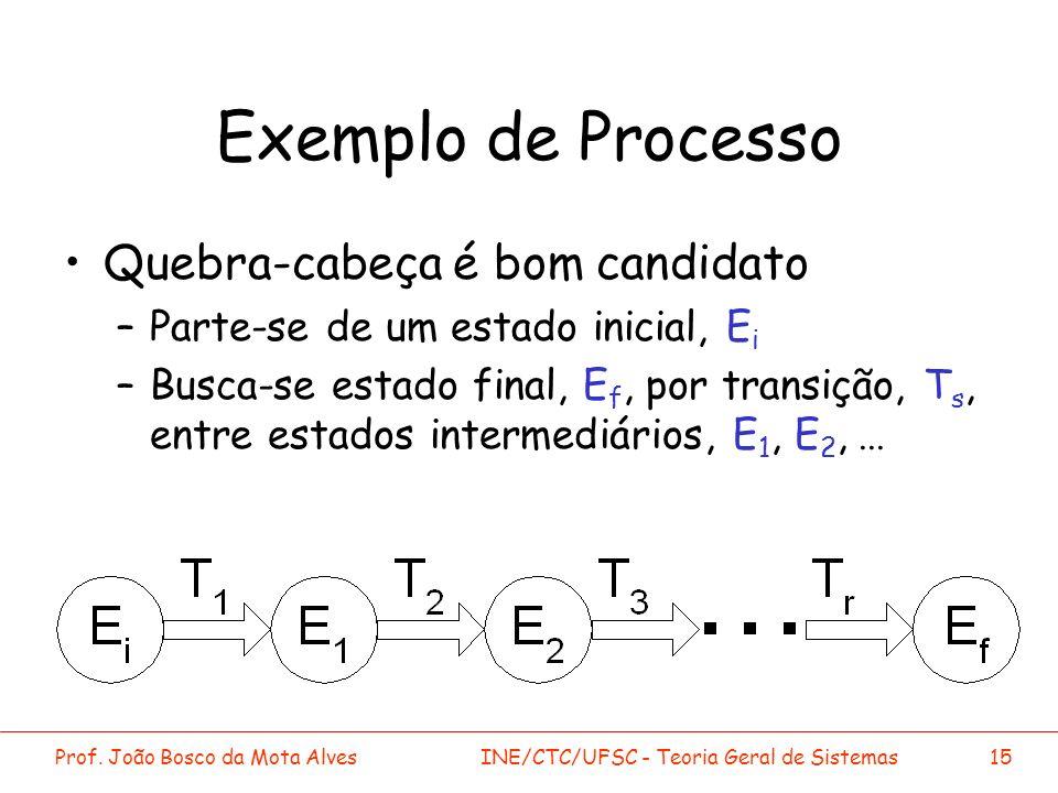 Prof. João Bosco da Mota AlvesINE/CTC/UFSC - Teoria Geral de Sistemas15 Exemplo de Processo Quebra-cabeça é bom candidato –Parte-se de um estado inici