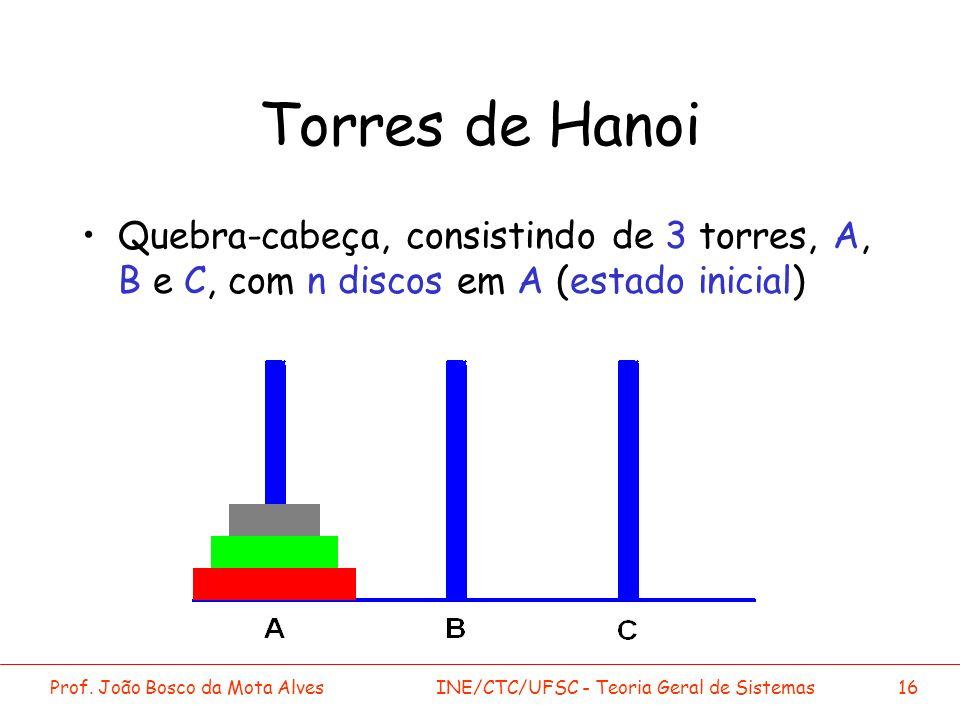 Prof. João Bosco da Mota AlvesINE/CTC/UFSC - Teoria Geral de Sistemas16 Torres de Hanoi Quebra-cabeça, consistindo de 3 torres, A, B e C, com n discos