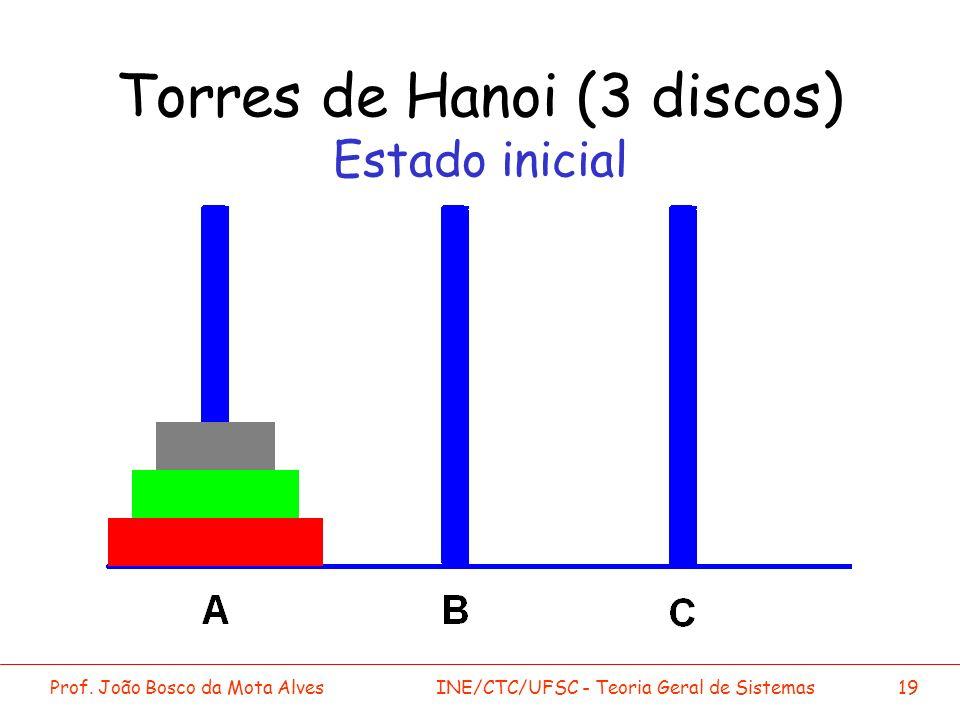 Prof. João Bosco da Mota AlvesINE/CTC/UFSC - Teoria Geral de Sistemas19 Torres de Hanoi (3 discos) Estado inicial