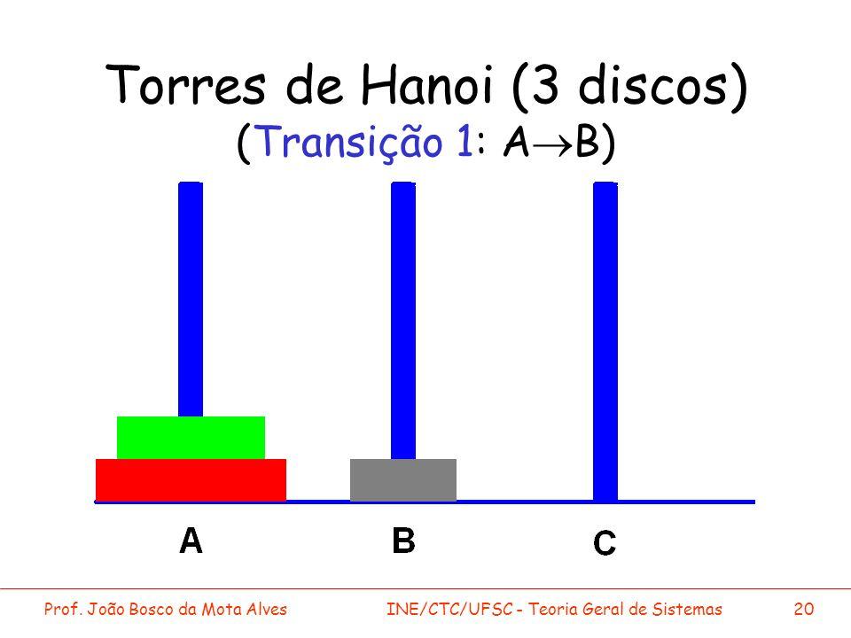 Prof. João Bosco da Mota AlvesINE/CTC/UFSC - Teoria Geral de Sistemas20 Torres de Hanoi (3 discos) (Transição 1: A B)