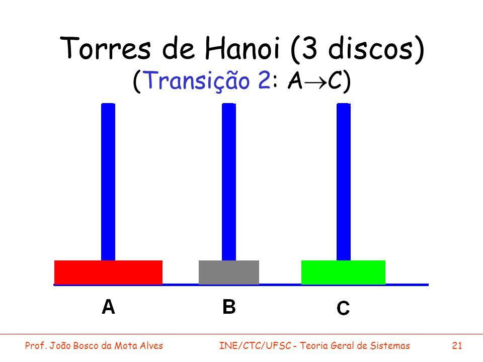 Prof. João Bosco da Mota AlvesINE/CTC/UFSC - Teoria Geral de Sistemas21 Torres de Hanoi (3 discos) (Transição 2: A C)