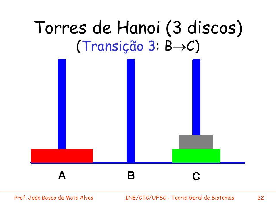 Prof. João Bosco da Mota AlvesINE/CTC/UFSC - Teoria Geral de Sistemas22 Torres de Hanoi (3 discos) (Transição 3: B C)