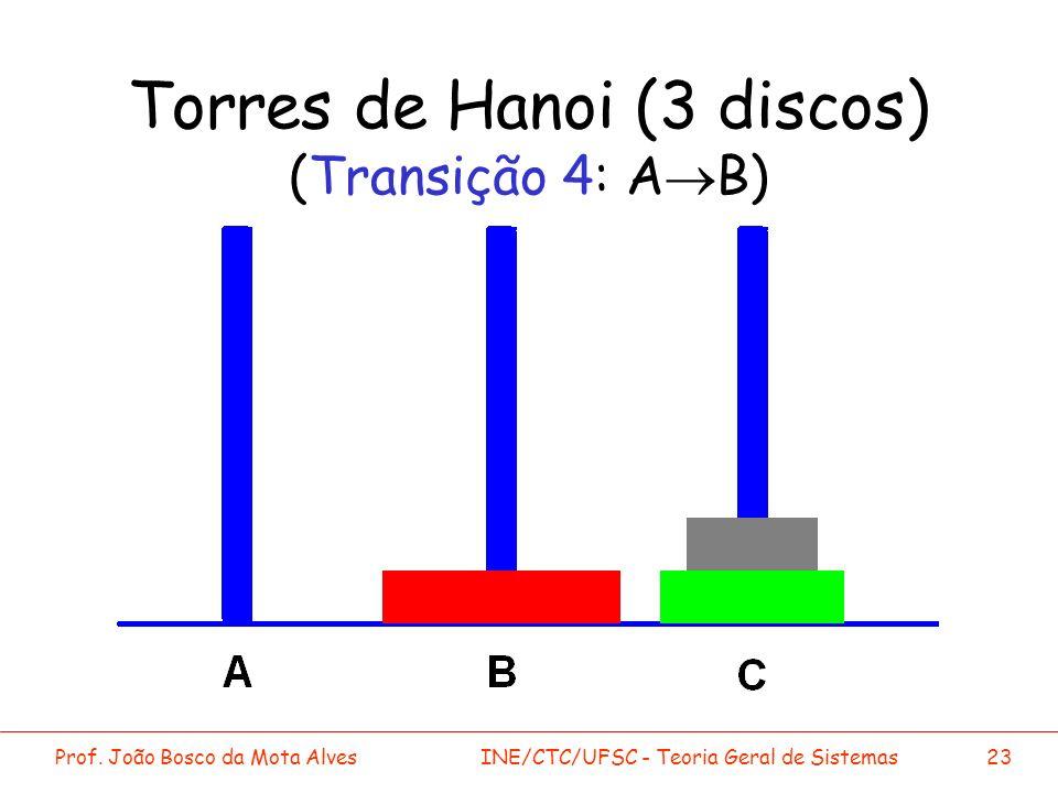Prof. João Bosco da Mota AlvesINE/CTC/UFSC - Teoria Geral de Sistemas23 Torres de Hanoi (3 discos) (Transição 4: A B)