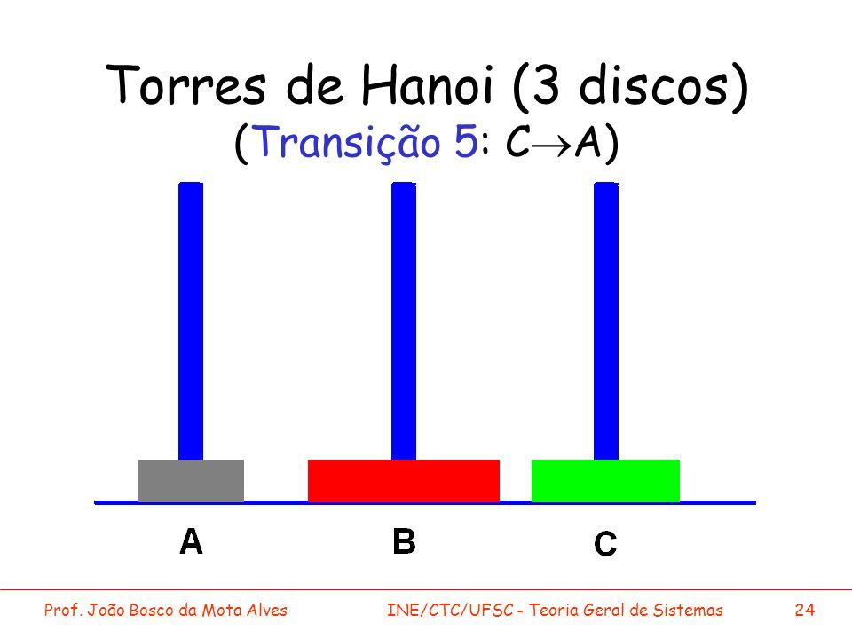Prof. João Bosco da Mota AlvesINE/CTC/UFSC - Teoria Geral de Sistemas24 Torres de Hanoi (3 discos) (Transição 5: C A)