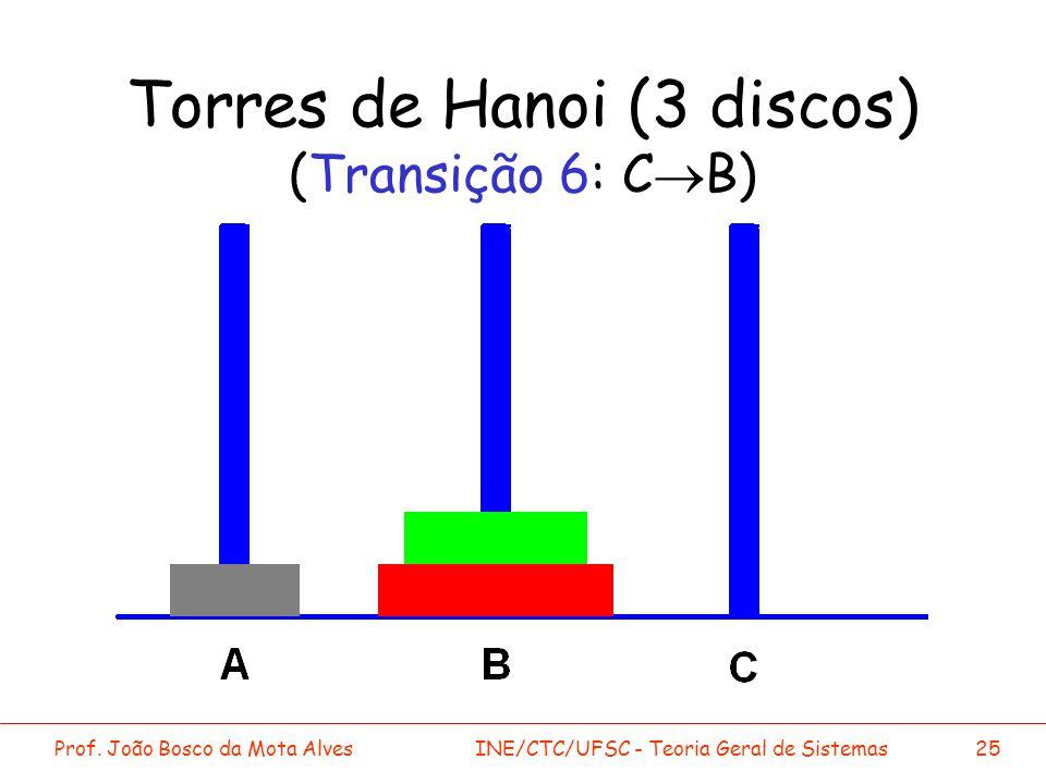 Prof. João Bosco da Mota AlvesINE/CTC/UFSC - Teoria Geral de Sistemas25 Torres de Hanoi (3 discos) (Transição 6: C B)