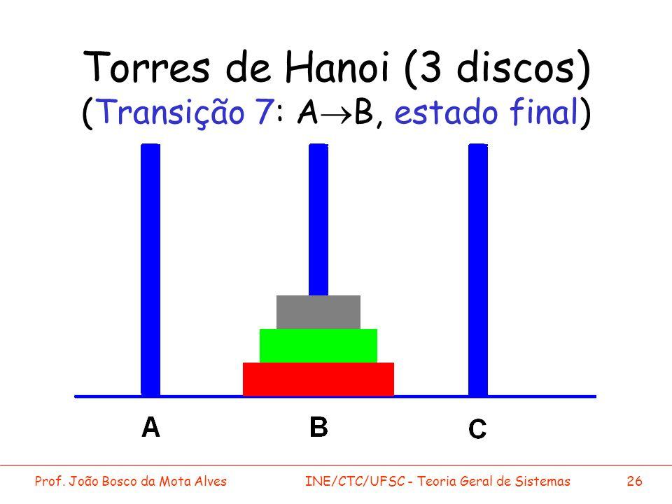 Prof. João Bosco da Mota AlvesINE/CTC/UFSC - Teoria Geral de Sistemas26 Torres de Hanoi (3 discos) (Transição 7: A B, estado final)