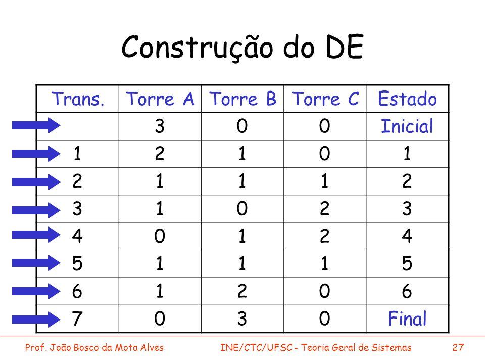 Prof. João Bosco da Mota AlvesINE/CTC/UFSC - Teoria Geral de Sistemas27 Construção do DE Trans.Torre ATorre BTorre CEstado 300Inicial 12101 21112 3102