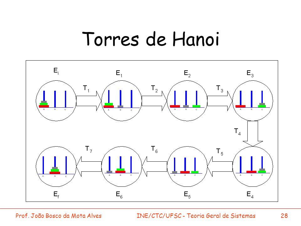 Prof. João Bosco da Mota AlvesINE/CTC/UFSC - Teoria Geral de Sistemas28 Torres de Hanoi