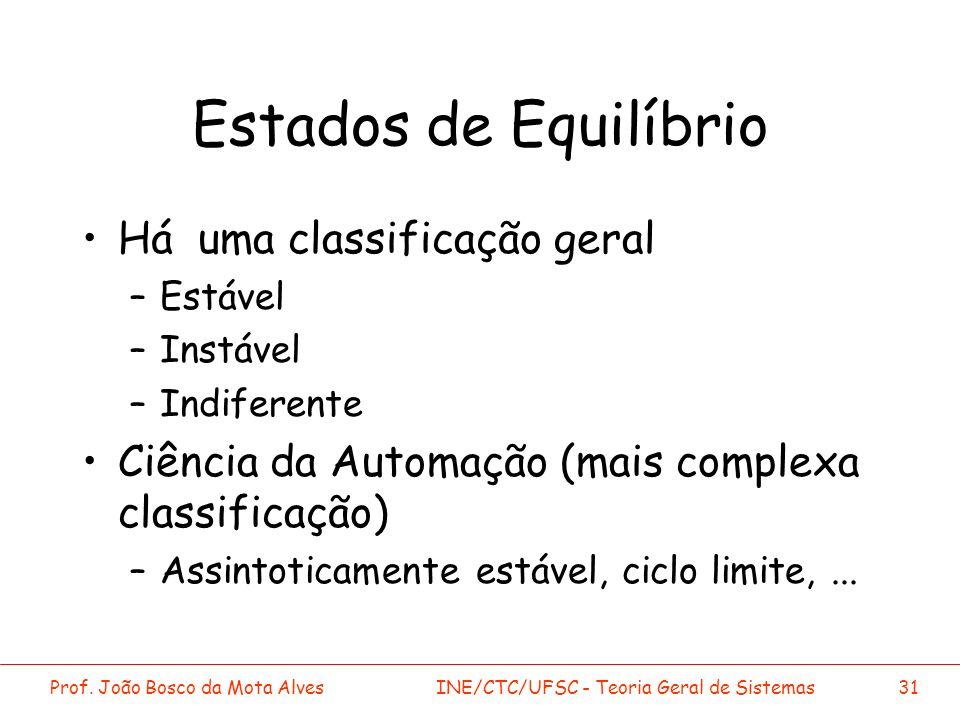 Prof. João Bosco da Mota AlvesINE/CTC/UFSC - Teoria Geral de Sistemas31 Estados de Equilíbrio Há uma classificação geral –Estável –Instável –Indiferen