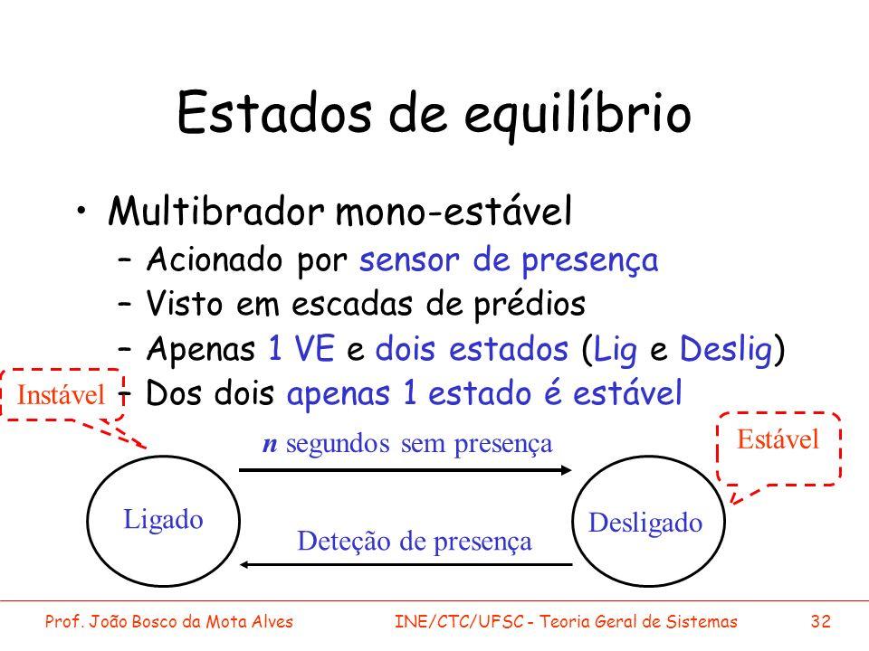Prof. João Bosco da Mota AlvesINE/CTC/UFSC - Teoria Geral de Sistemas32 Estados de equilíbrio Multibrador mono-estável –Acionado por sensor de presenç