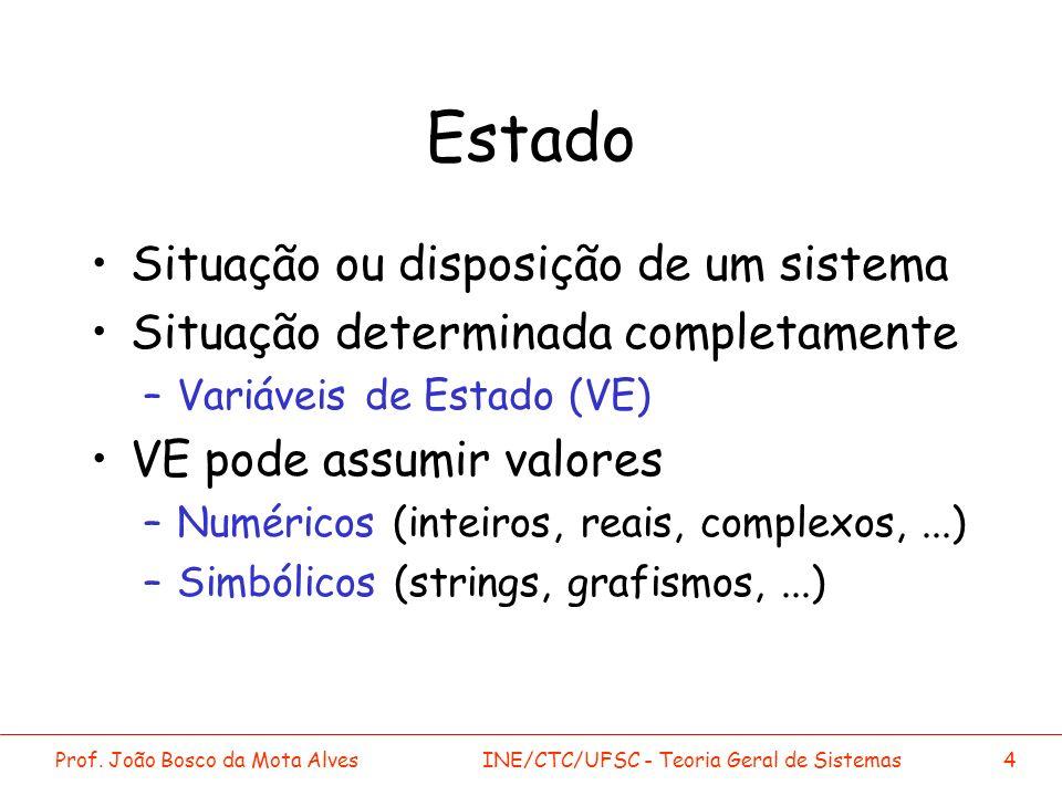Prof. João Bosco da Mota AlvesINE/CTC/UFSC - Teoria Geral de Sistemas4 Estado Situação ou disposição de um sistema Situação determinada completamente