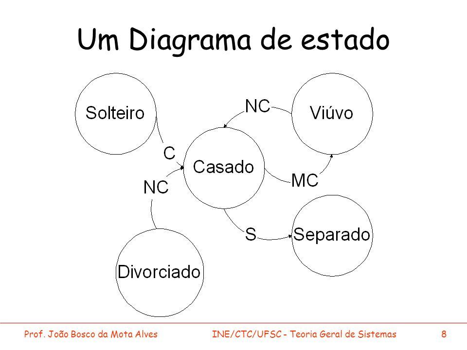 Prof. João Bosco da Mota AlvesINE/CTC/UFSC - Teoria Geral de Sistemas8 Um Diagrama de estado