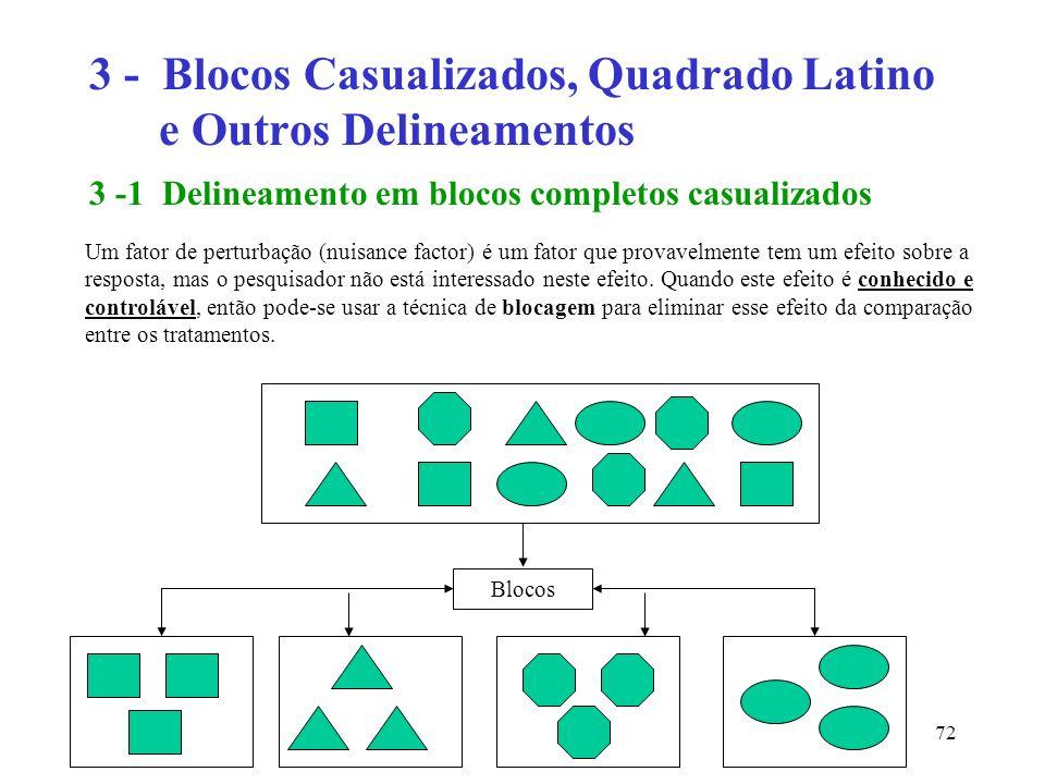 72 3 - Blocos Casualizados, Quadrado Latino e Outros Delineamentos 3 -1 Delineamento em blocos completos casualizados Um fator de perturbação (nuisanc