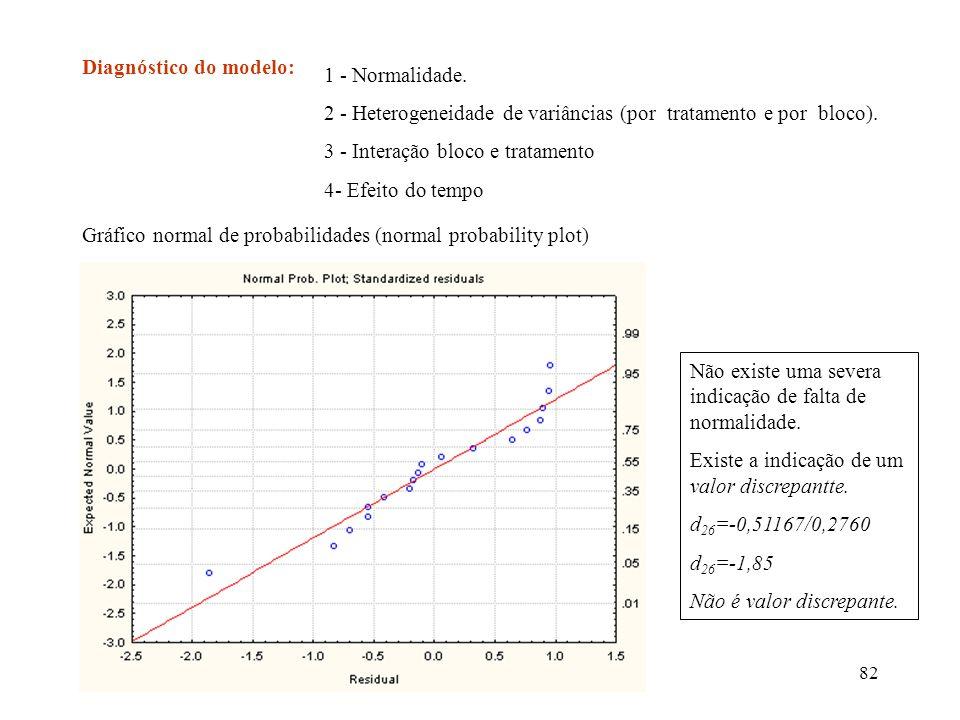 82 Diagnóstico do modelo: 1 - Normalidade. 2 - Heterogeneidade de variâncias (por tratamento e por bloco). 3 - Interação bloco e tratamento 4- Efeito